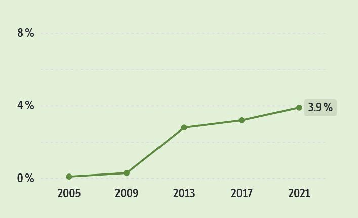 MDGs oppslutning i stortingsvalg 2005 - 2021